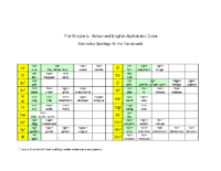 The Simple to Advanced English Alphabetic Code 2011